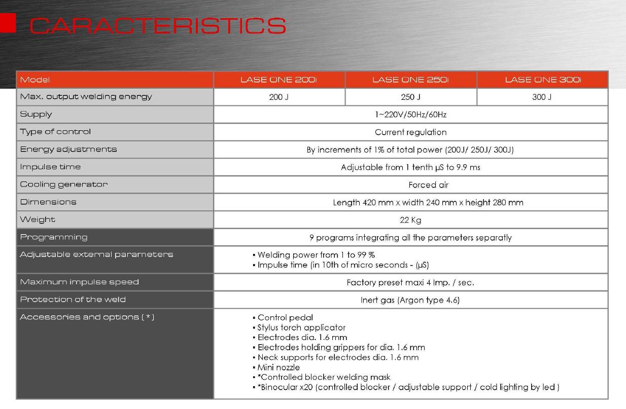 Caracteristics
